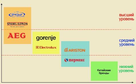 Что выбрать аристон, термекс, aeg