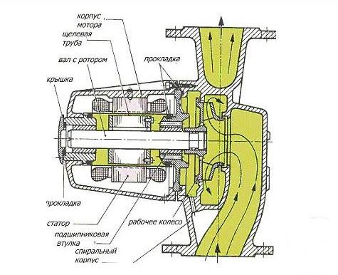 Схема устройства циркуляционного насоса, имеющего мокрый ротор