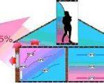 Радиаторное отопление Отопление полом
