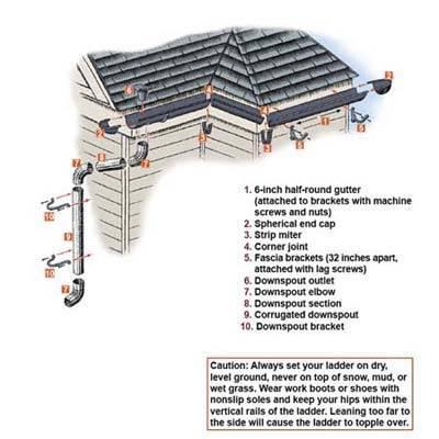 Схема установки водостока
