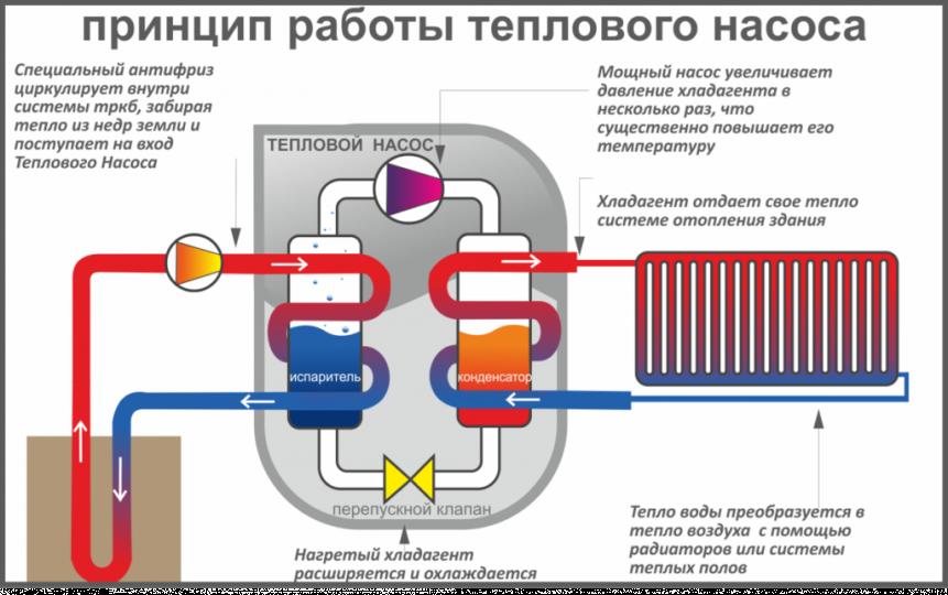 Тепловой насос - принцип работы
