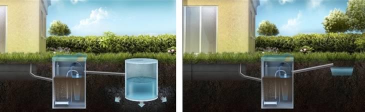 Расположение уровня грунтовых вод на участке