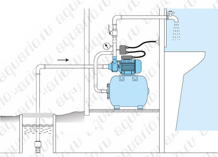 Система водоснабжения из колодца, скважины