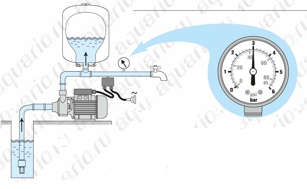 Принцип действия насосной станции 2