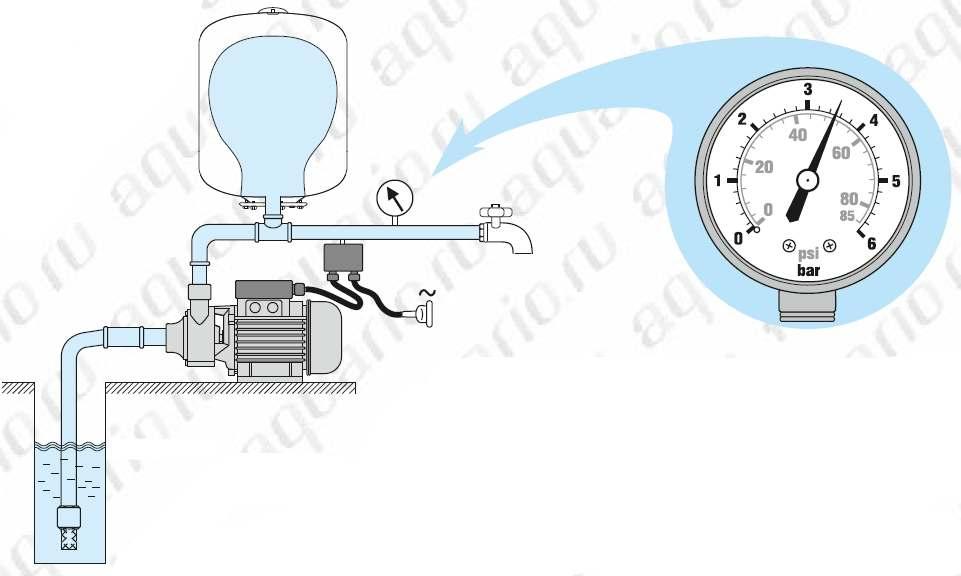 Принцип действия насосной станции выключение реле