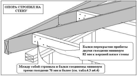 Стропила Строительство крыши каркасная технология