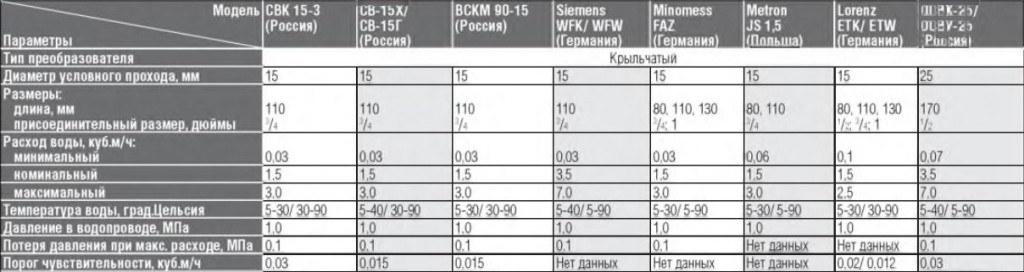 Технические параметры бытовых счетчиков для воды