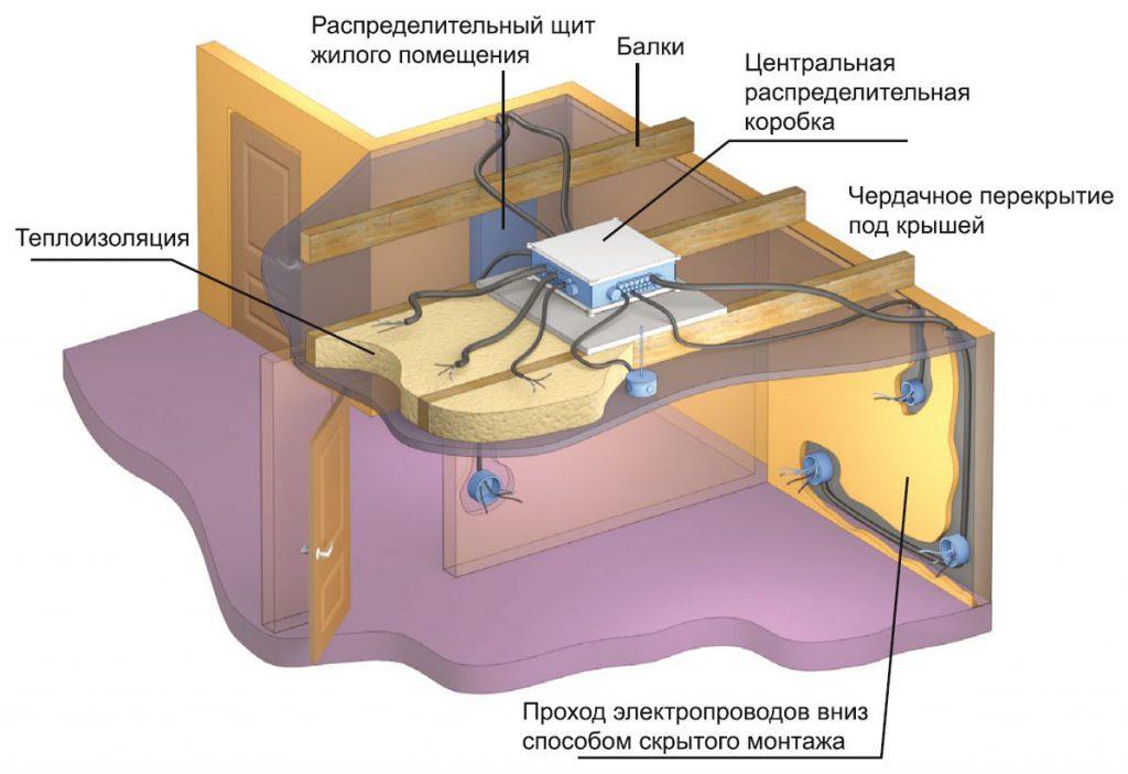 Скрытая прокладка кабеля в пол и в потолк