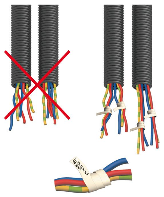 Как выбрать кабель для электропроводки