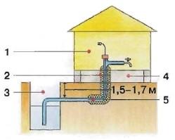 Перемерзает водопровод, способы защиты от перемерзания