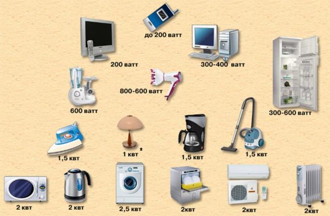 Сколько киловатт требуется вашему дому и как их сэкономить