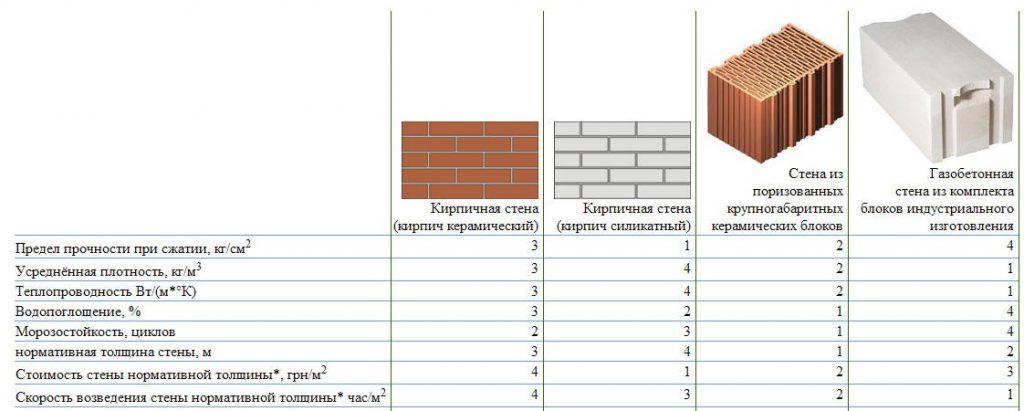 Сравнение различных видов стеновых блоков и кирпича