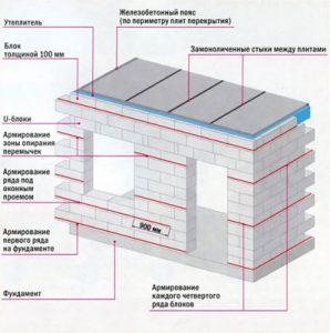 Газобетонный блок для возведения стен