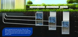Схема подбора очистного сооружения в зависимости от высоты подводящей канализационной трубы