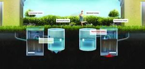 Схема подбора очистного сооружения в зависимости от уровня грунтовых вод