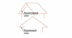 Фронтонный и карнизный свес крыши