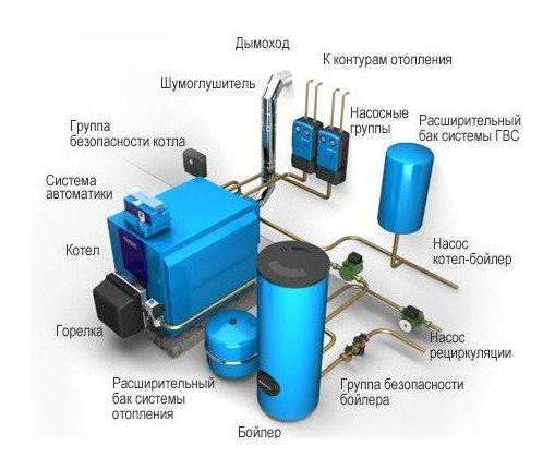 Принцип работы газовой котельной