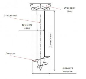 Конструктивные особенности свайно-винтового фундамента
