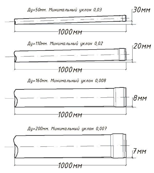 Уклон канализационных труб 50 мм 110 мм 160 мм 200 мм