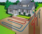 Геотермальная система отопления