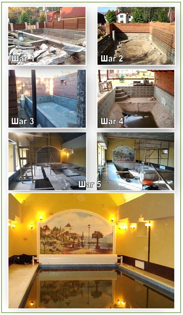 Строительство бассейна в бане