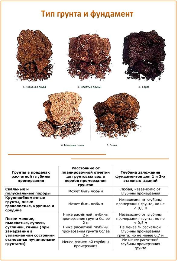 Определение типа грунта
