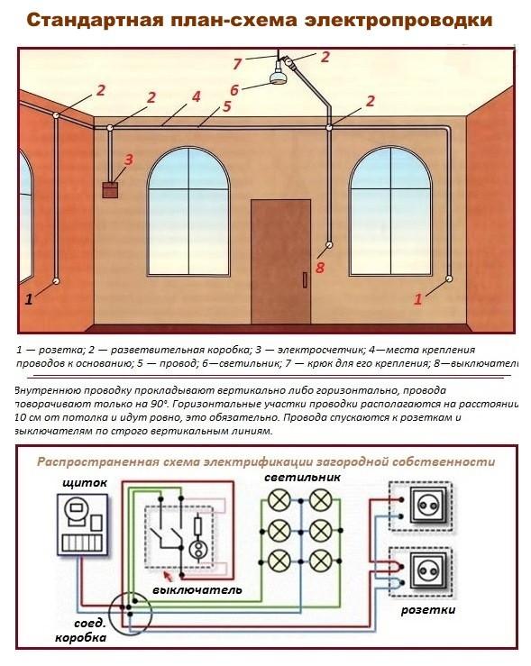 Стандартная схем-план для электропроводки фото