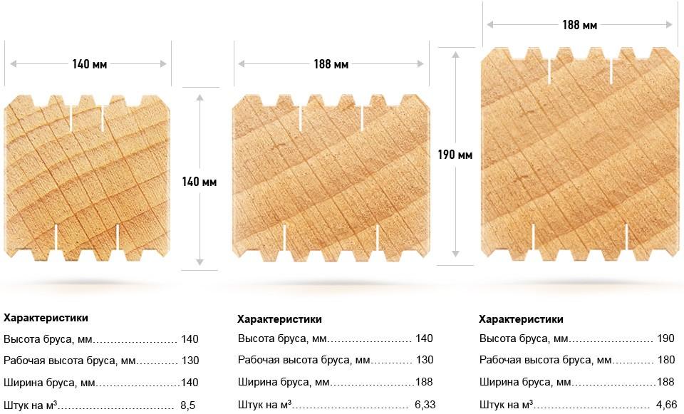 Профилированный брус размеры