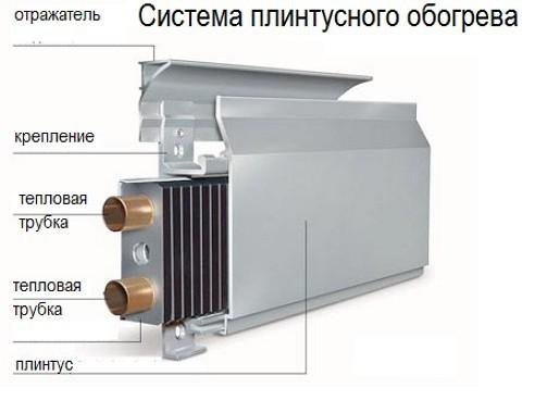 Конвектор плинтусного отопления