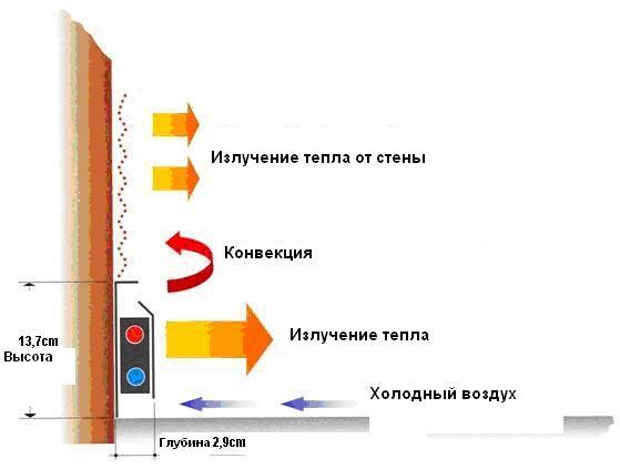 Принцип работы плинтусного отопления фото 2