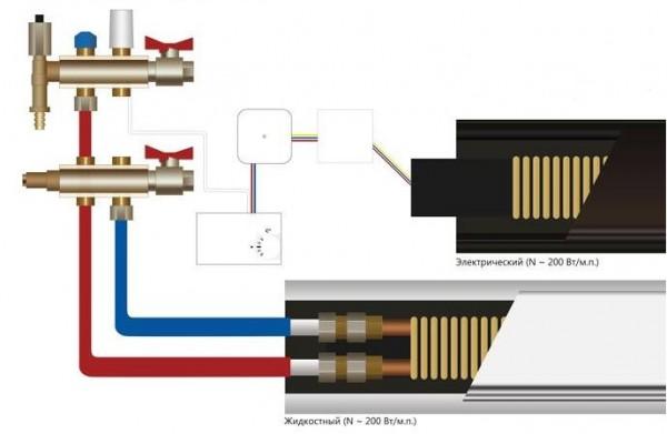 Конвектор плинтусного отопления фото