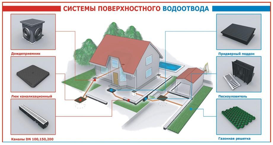 материалы монтажа поверхностного водоотвода
