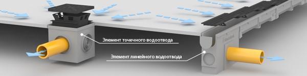 Этапы сборки поверхностного водоотвода