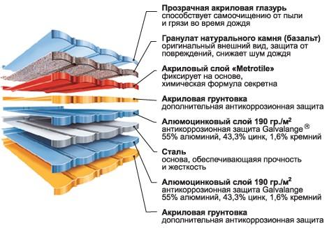 На схеме показано устройство черепицы Metrotile