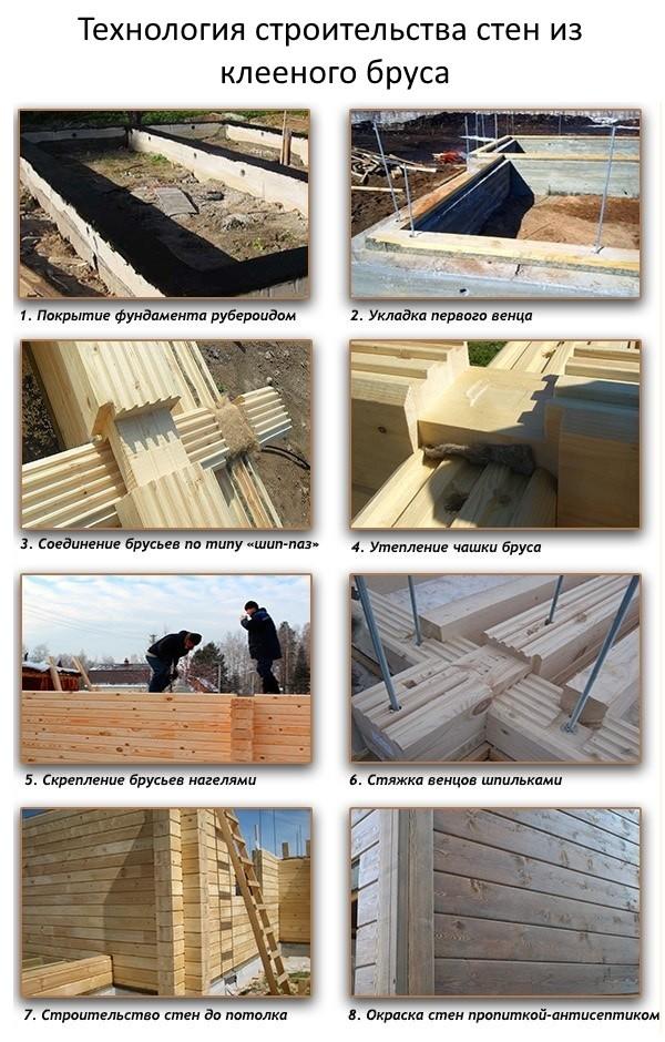 Отделка готовых стен клееного бруса