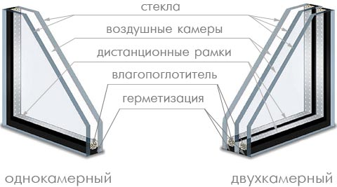 Остекление или стеклопакет