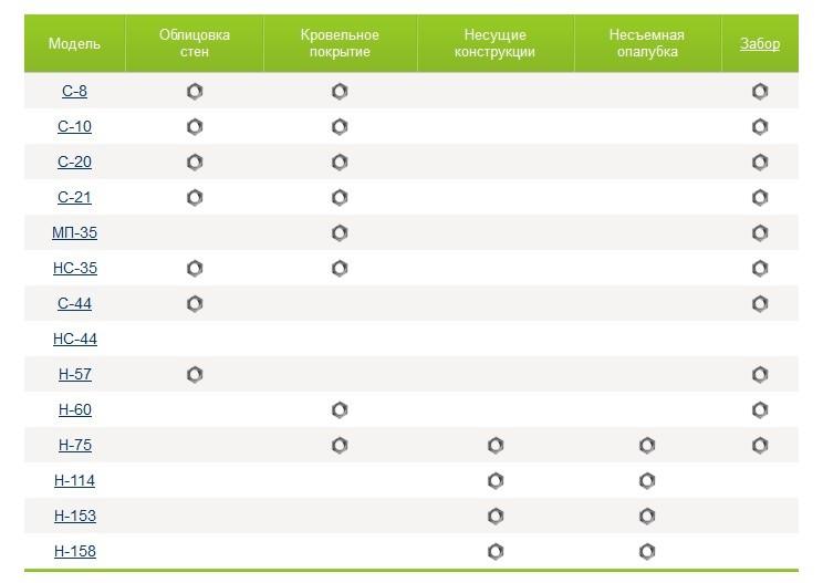 Рекомендации по применению отдельных марок профнастила