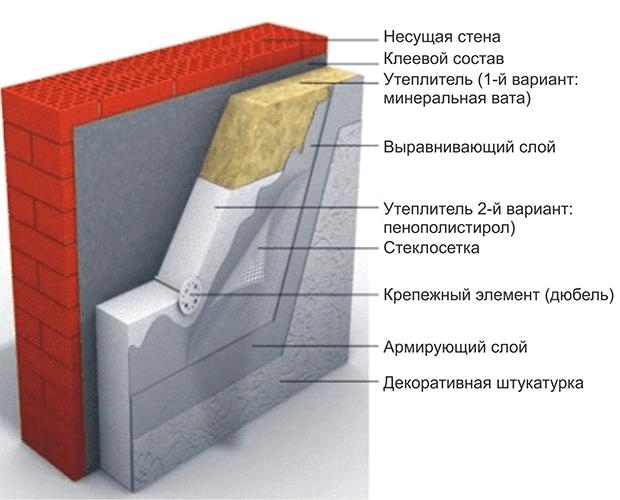 Утепление стен минеральной ватой фото