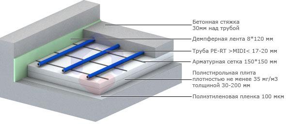 Заливка водяных полов своими руками: важные тонкости