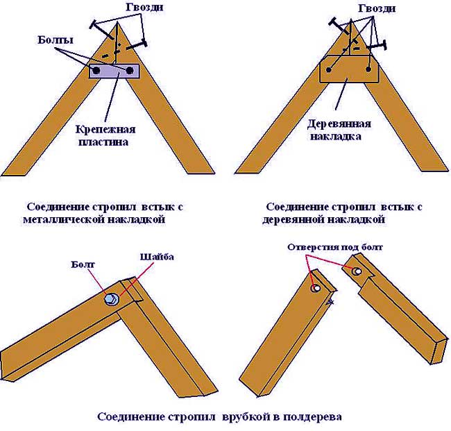 Крепление двухскатной крыши