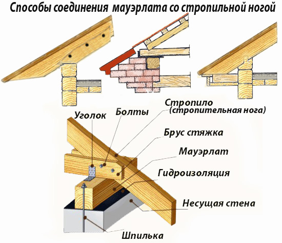двухскатная крыша расчет