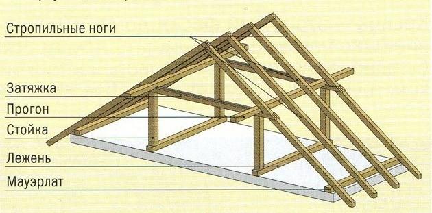 Двухскатная крыша затяжки фото