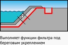 Геотекстиль и строительство железных дорог