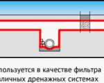 геоткань для дренажа
