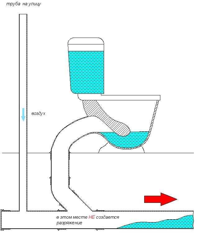 Как работает гидрозатвор канализации