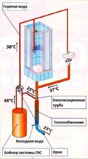Схема ГВС с рекуператором тепла стоков канализации