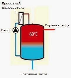 Схема ГВС с бойлером послойного нагрева