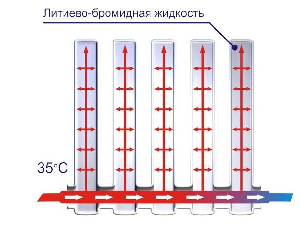 Вакуумные радиаторы отопления цена