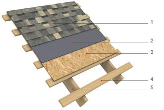 Компоненты системы: Гибкая черепица SHINGLAS Подкладочный ковер серии ANDEREP Деревянный настил (ОСП-3; ФСФ) Разреженная обрешетка Стропильная нога