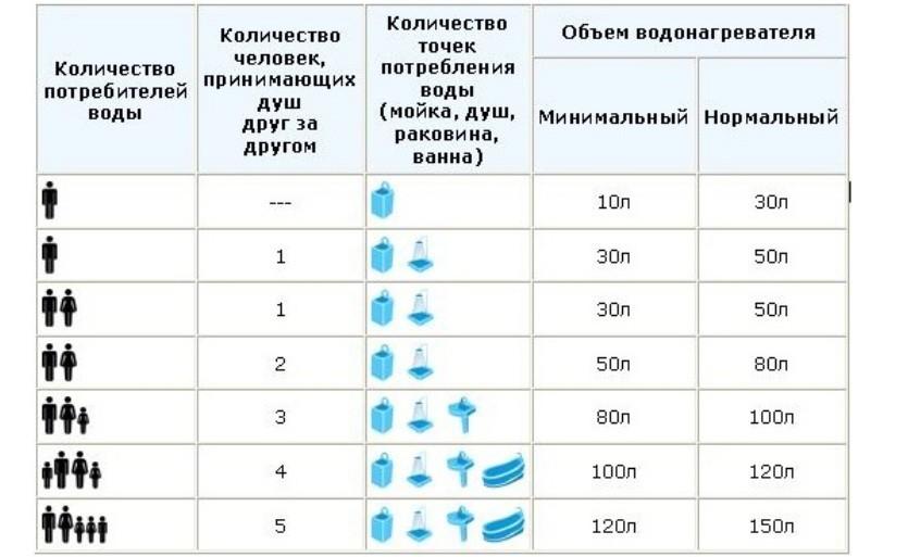 Выбор водонагревателя по объему воды